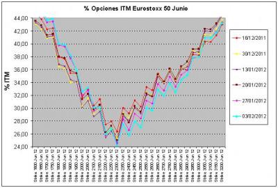 Eurostoxx Vencimiento junio 2012_02_03