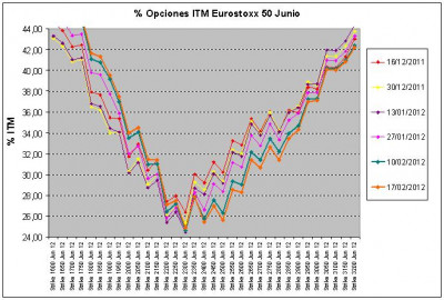 Eurostoxx Vencimiento junio 2012_02_10 y 17