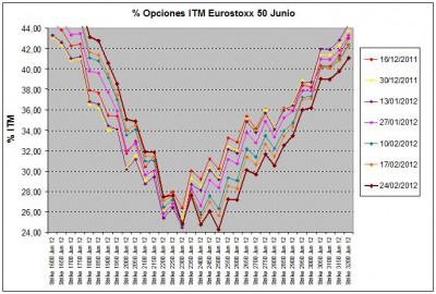 Eurostoxx Vencimiento junio 2012_02_24