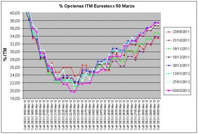 Eurostoxx Vencimiento marzo 2012_02_03