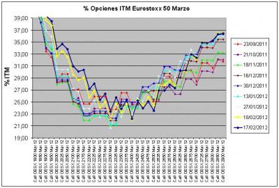 Eurostoxx Vencimiento marzo 2012_02_10 y 17