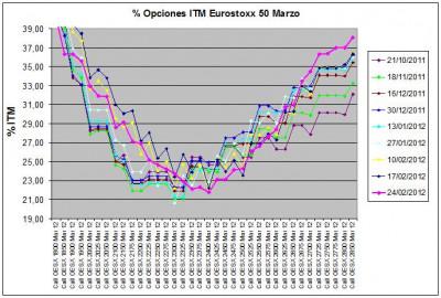 Eurostoxx Vencimiento marzo 2012_02_24