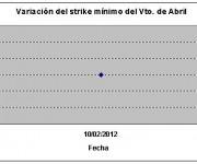 Eurostoxx strike mínimo abril 120217
