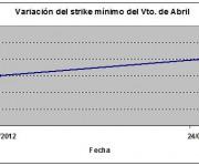 Eurostoxx strike mínimo abril 120224