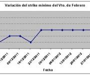 Eurostoxx strike mínimo febrero 120203