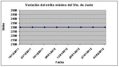 Eurostoxx strike mínimo junio 120203jpg
