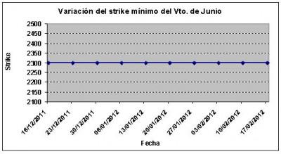 Eurostoxx strike mínimo junio 120217