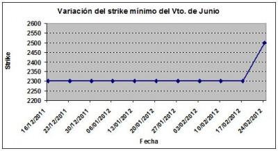 Eurostoxx strike mínimo junio 120224