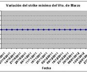 Eurostoxx strike mínimo marzo 120203