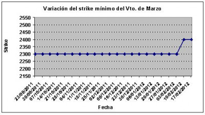 Eurostoxx strike mínimo marzo 120217