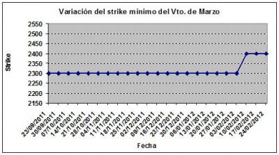 Eurostoxx strike mínimo marzo 120224