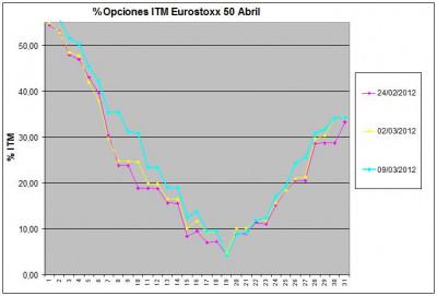 Eurostoxx Vencimiento abril 2012_03_09