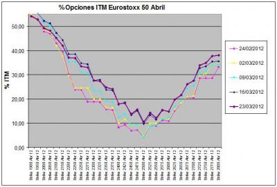 Eurostoxx Vencimiento abril 2012_03_23