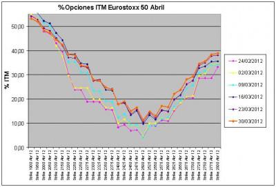 Eurostoxx Vencimiento abril 2012_03_30