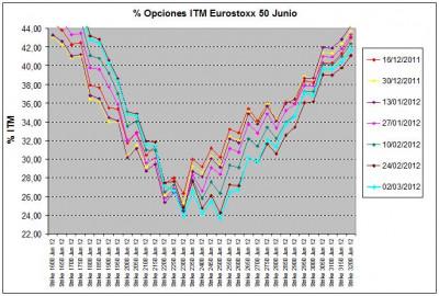 Eurostoxx Vencimiento junio 2012_03_02