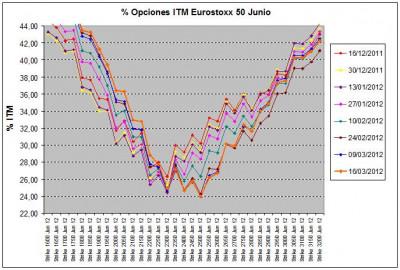 Eurostoxx Vencimiento junio 2012_03_16