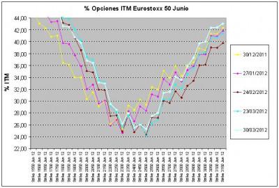 Eurostoxx Vencimiento junio 2012_03_30