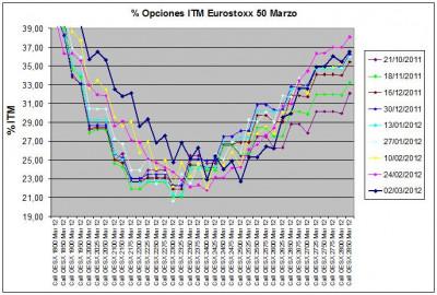 Eurostoxx Vencimiento marzo 2012_03_02
