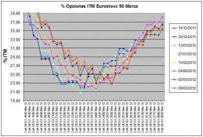 Eurostoxx Vencimiento marzo 2012_03_09