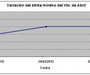 Eurostoxx strike mínimo abril 120302