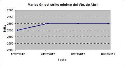 Eurostoxx strike mínimo abril 120309