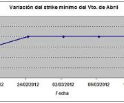 Eurostoxx strike mínimo abril 120316