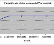 Eurostoxx strike mínimo abril 120323