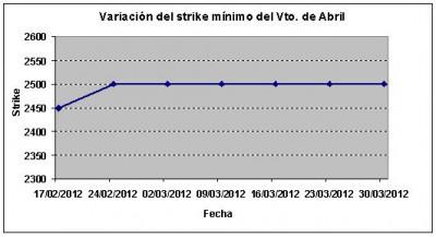 Eurostoxx strike mínimo abril 120330