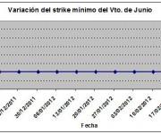 Eurostoxx strike mínimo junio 120302