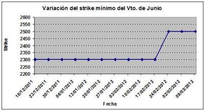 Eurostoxx strike mínimo junio 120309