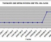 Eurostoxx strike mínimo junio 120316