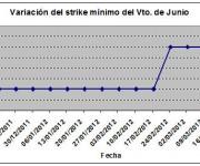 Eurostoxx strike mínimo junio 120323