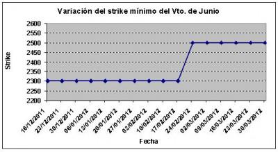 Eurostoxx strike mínimo junio 120330