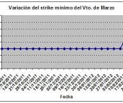Eurostoxx strike mínimo marzo 120302