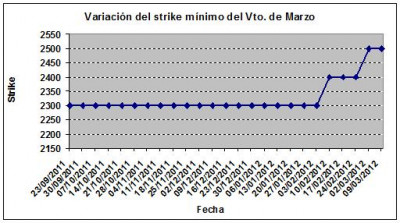 Eurostoxx strike mínimo marzo 120309