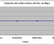 Eurostoxx strike mínimo mayo 120316