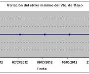 Eurostoxx strike mínimo mayo 120323