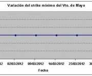 Eurostoxx strike mínimo mayo 120330