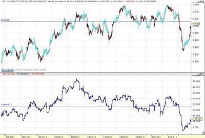 Eurostoxx y OBV 1m
