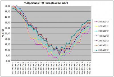 Eurostoxx Vencimiento abril 2012_04_05