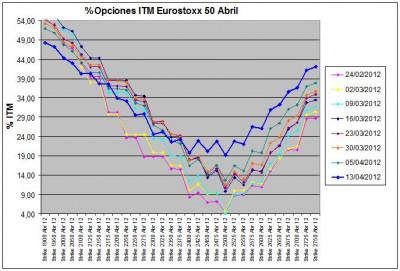 Eurostoxx Vencimiento abril 2012_04_13