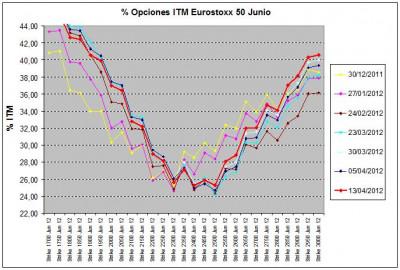Eurostoxx Vencimiento junio 2012_04_13