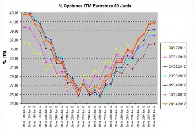 Eurostoxx Vencimiento junio 2012_04_20