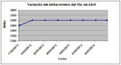 Eurostoxx strike mínimo abril 120405