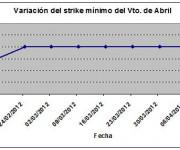 Eurostoxx strike mínimo abril 120413