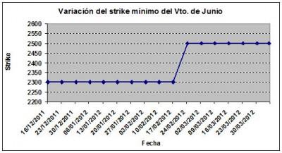 Eurostoxx strike mínimo junio 120405