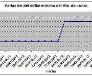 Eurostoxx strike mínimo junio 120413