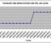 Eurostoxx strike mínimo junio 120420