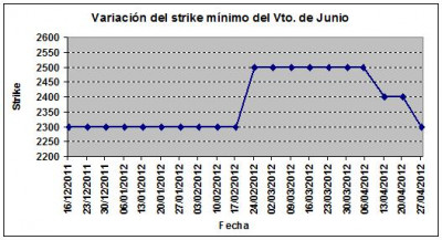 Eurostoxx strike mínimo junio 120427