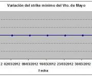 Eurostoxx strike mínimo mayo 120405
